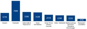 Diagramm Investitionen / Eintrag in Das Örtliche