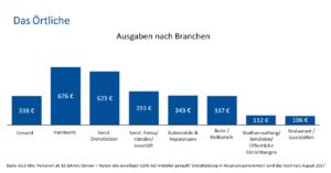 Balkendiagramm zu Ausgaben nach Branchen